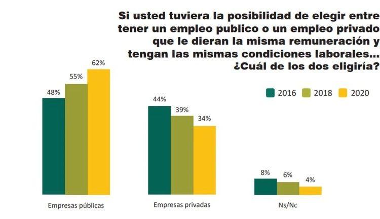 Empleo el 62% de los argentinos prefieren trabajar en el sector público por sobre el privado